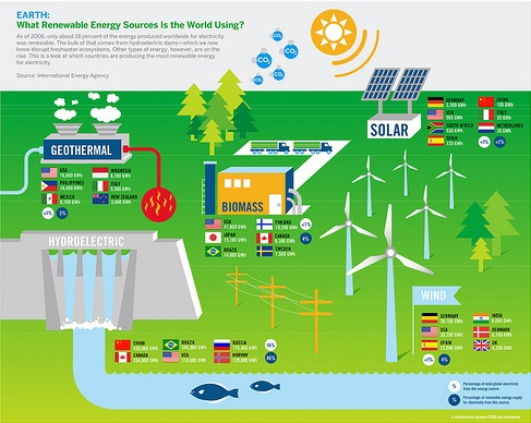 what-are-how-renewable-energy-sources-works.jpg